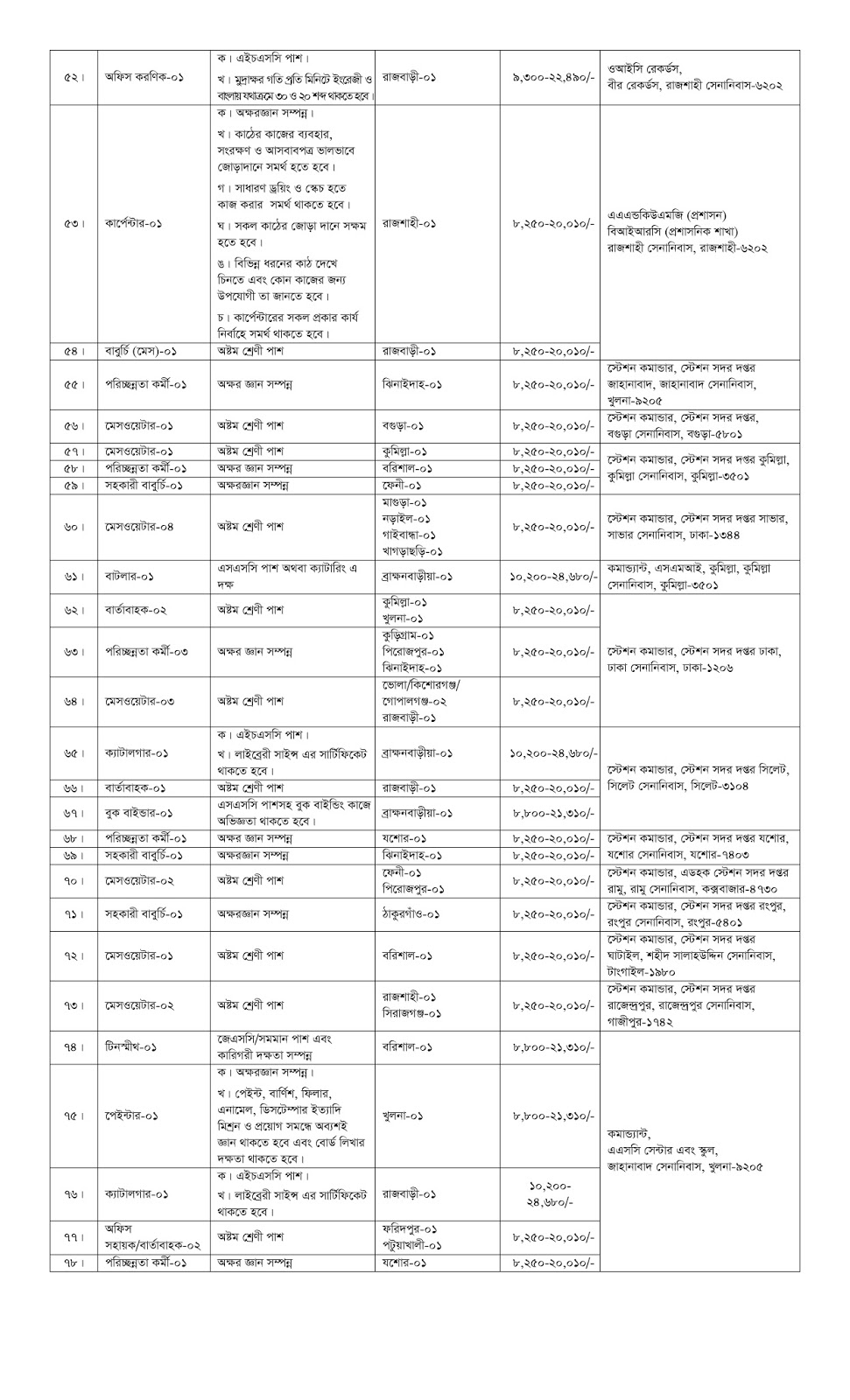 recruitment-advertit-for-civilian-posts-in-bangladesh-army201811-3 Job Application Form For Bd on blank generic, part time, free generic,